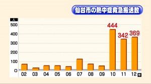 仙台市の熱中症救急搬送数。猛暑となった2010~2012年が、飛び抜けて多いことが分かります。