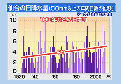 仙台の日降水量
