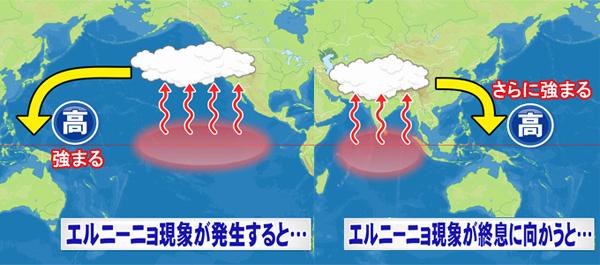 エルニーニョと台風1